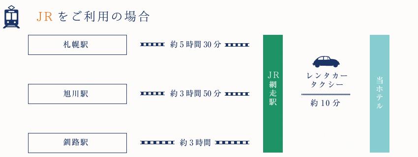 アクセス JR
